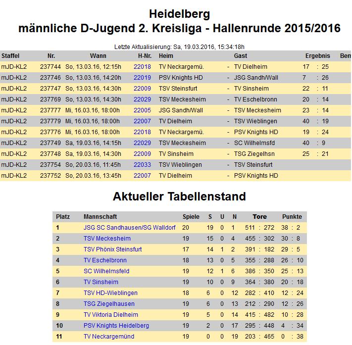 Endstand D-Jugend_20152016